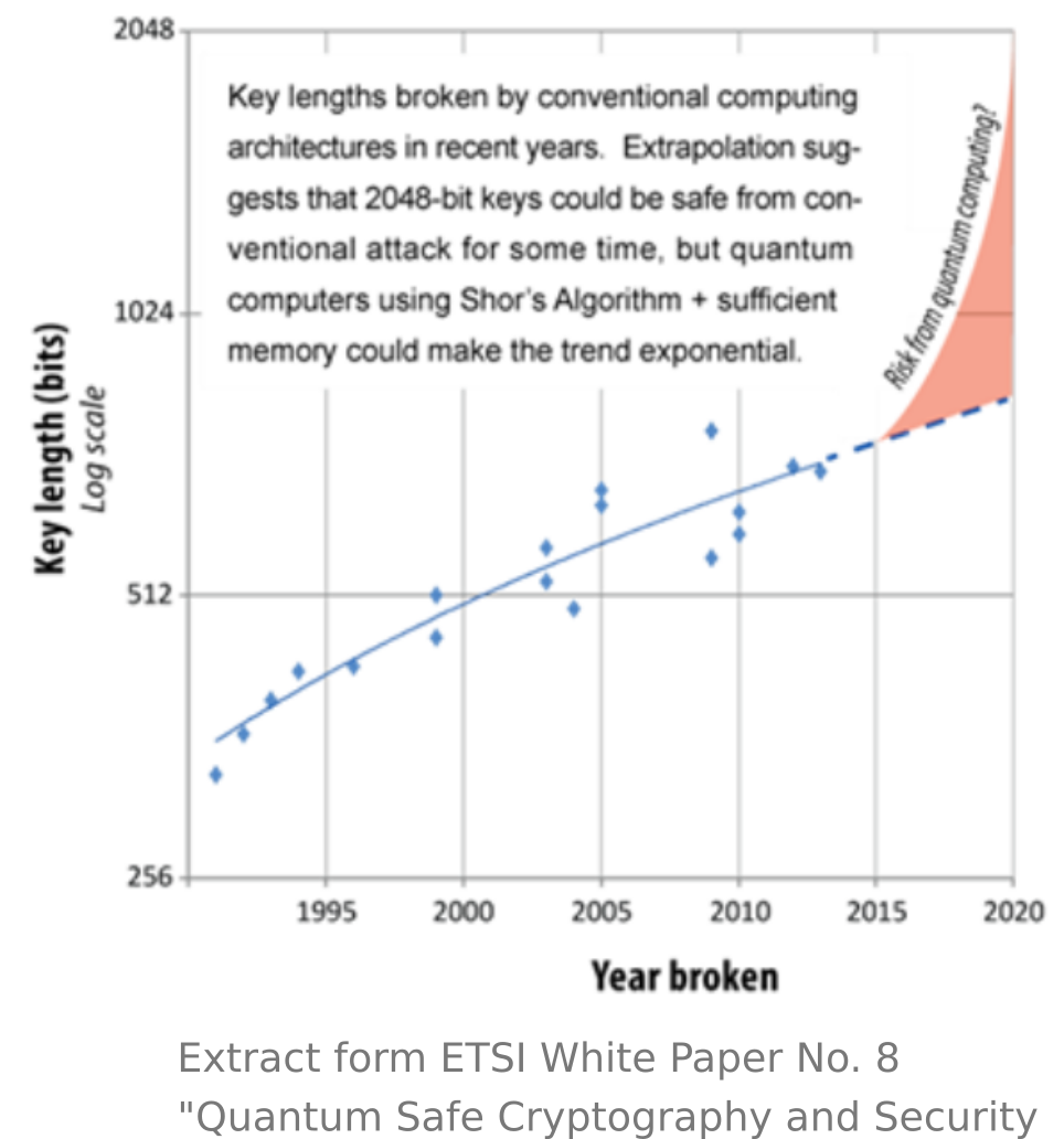 On quantum computing and cryptography | Quantum Bits