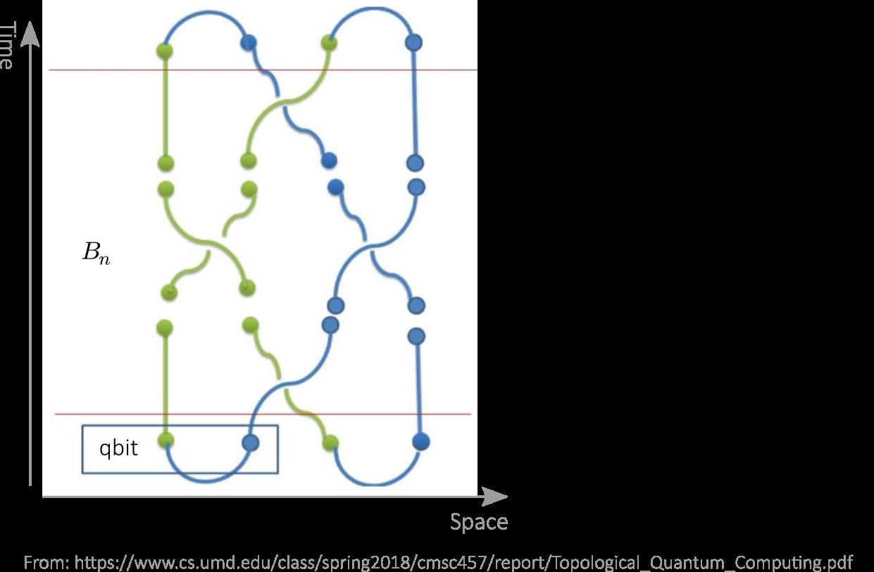 On topological quantum computers | Quantum Bits