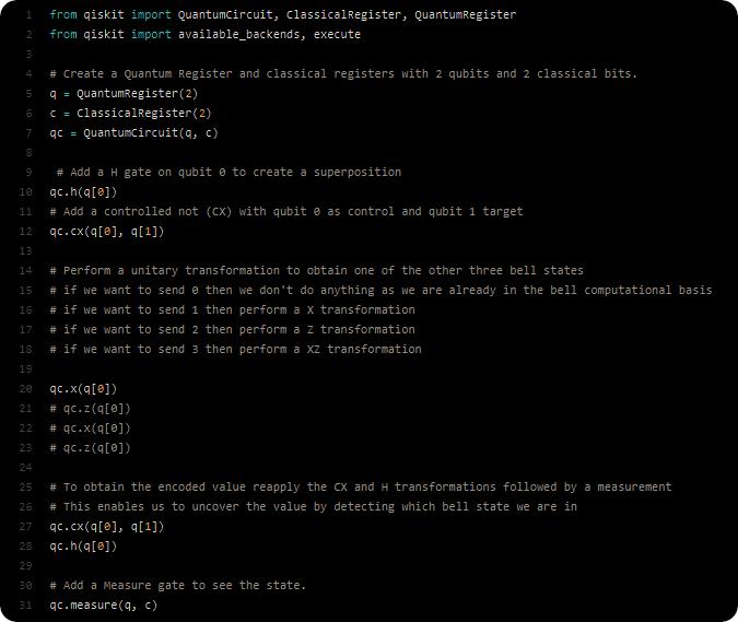 On superdense coding | Quantum Bits
